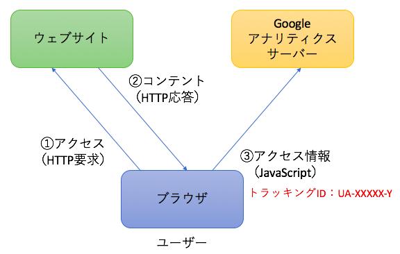 Googleアナリティクスの仕組み